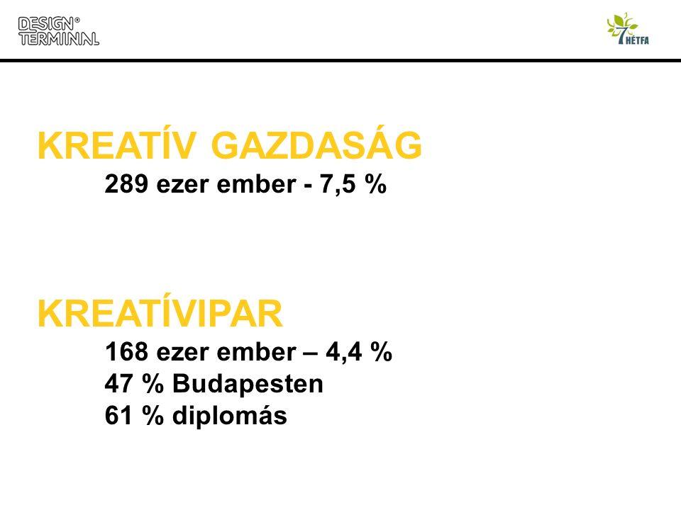 KREATÍV GAZDASÁG 289 ezer ember - 7,5 % KREATÍVIPAR 168 ezer ember – 4,4 % 47 % Budapesten 61 % diplomás