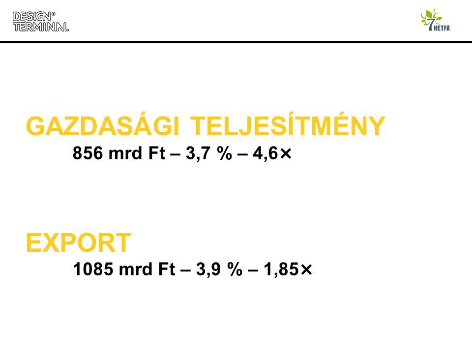 GAZDASÁGI TELJESÍTMÉNY 856 mrd Ft – 3,7 % – 4,6 × EXPORT 1085 mrd Ft – 3,9 % – 1,85 ×