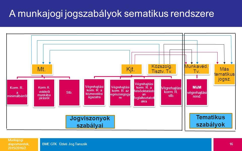A munkajogi jogszabályok sematikus rendszere Mt.. Korm.