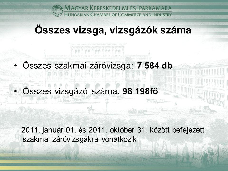 Összes vizsga, vizsgázók száma Összes szakmai záróvizsga: 7 584 db Összes vizsgázó száma: 98 198fő 2011.