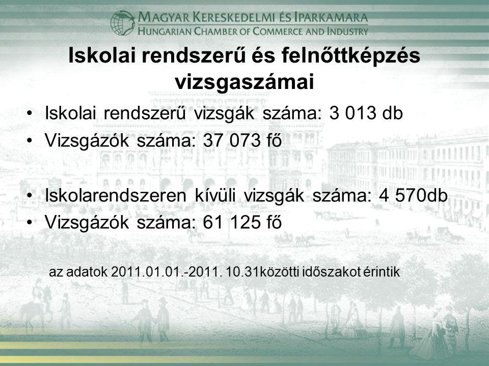 Iskolai rendszerű és felnőttképzés vizsgaszámai Iskolai rendszerű vizsgák száma: 3 013 db Vizsgázók száma: 37 073 fő Iskolarendszeren kívüli vizsgák száma: 4 570db Vizsgázók száma: 61 125 fő az adatok 2011.01.01.-2011.