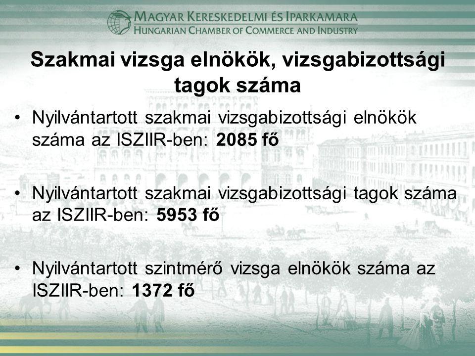 Szakmai vizsga elnökök, vizsgabizottsági tagok száma Nyilvántartott szakmai vizsgabizottsági elnökök száma az ISZIIR-ben: 2085 fő Nyilvántartott szakmai vizsgabizottsági tagok száma az ISZIIR-ben: 5953 fő Nyilvántartott szintmérő vizsga elnökök száma az ISZIIR-ben: 1372 fő