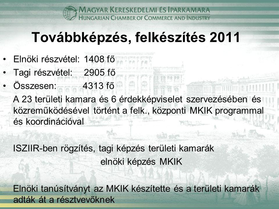 Továbbképzés, felkészítés 2011 Elnöki részvétel: 1408 fő Tagi részvétel: 2905 fő Összesen: 4313 fő A 23 területi kamara és 6 érdekképviselet szervezésében és közreműködésével történt a felk., központi MKIK programmal és koordinációval ISZIIR-ben rögzítés, tagi képzés területi kamarák elnöki képzés MKIK Elnöki tanúsítványt az MKIK készítette és a területi kamarák adták át a résztvevőknek