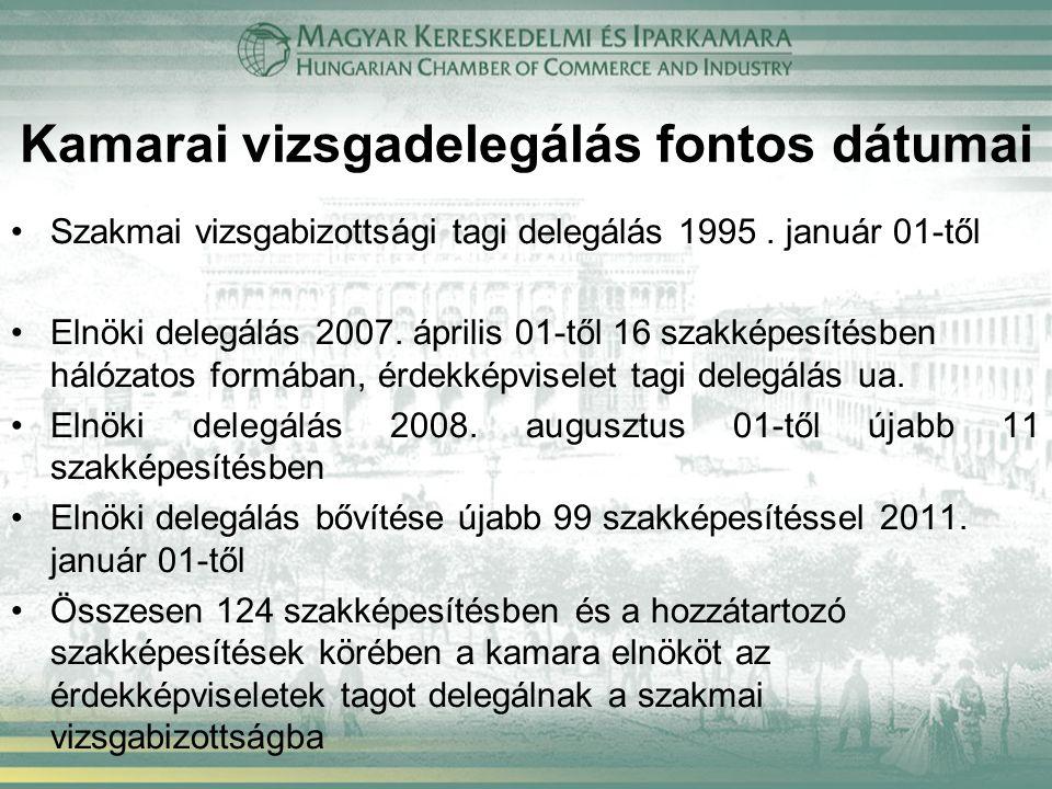 Kamarai vizsgadelegálás fontos dátumai Szakmai vizsgabizottsági tagi delegálás 1995. január 01-től Elnöki delegálás 2007. április 01-től 16 szakképesí