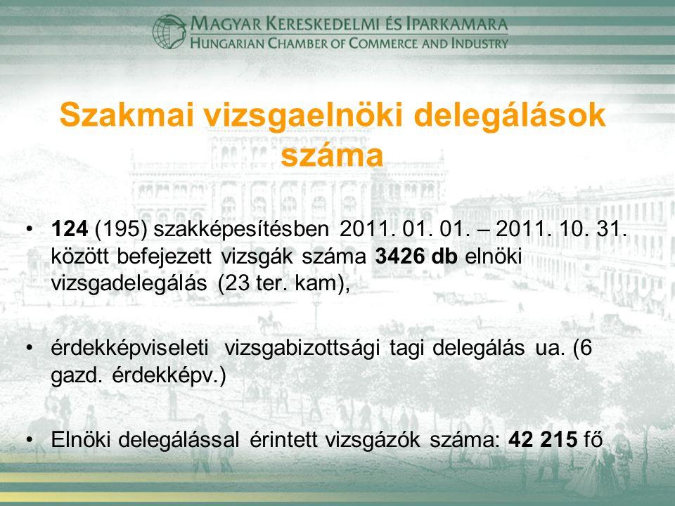 Szakmai vizsgaelnöki delegálások száma 124 (195) szakképesítésben 2011. 01. 01. – 2011. 10. 31. között befejezett vizsgák száma 3426 db elnöki vizsgad