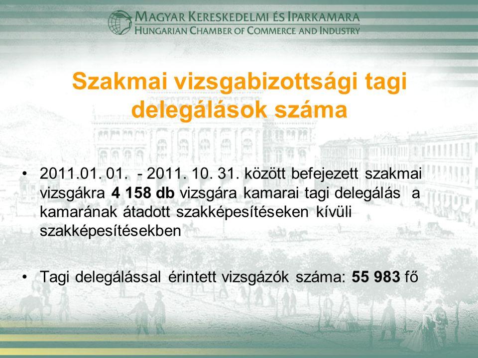 Szakmai vizsgabizottsági tagi delegálások száma 2011.01. 01. - 2011. 10. 31. között befejezett szakmai vizsgákra 4 158 db vizsgára kamarai tagi delegá
