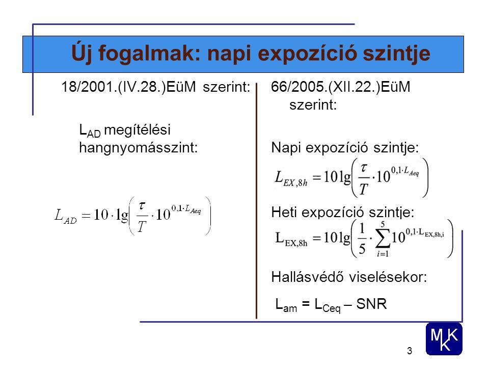 3 Új fogalmak: napi expozíció szintje 18/2001.(IV.28.)EüM szerint: L AD megítélési hangnyomásszint: 66/2005.(XII.22.)EüM szerint: Napi expozíció szintje: Heti expozíció szintje: Hallásvédő viselésekor: L am = L Ceq – SNR