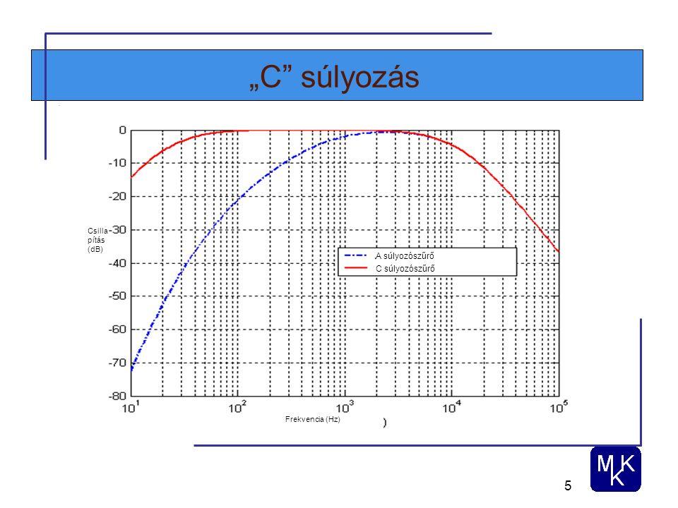 """5 """"C súlyozás Csilla pítás (dB) Frekvencia (Hz) A súlyozószűrő C súlyozószűrő"""