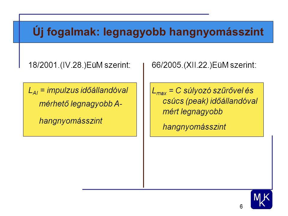 6 Új fogalmak: legnagyobb hangnyomásszint 18/2001.(IV.28.)EüM szerint: L AI = impulzus időállandóval mérhető legnagyobb A- hangnyomásszint 66/2005.(XII.22.)EüM szerint: L max = C súlyozó szűrővel és csúcs (peak) időállandóval mért legnagyobb hangnyomásszint