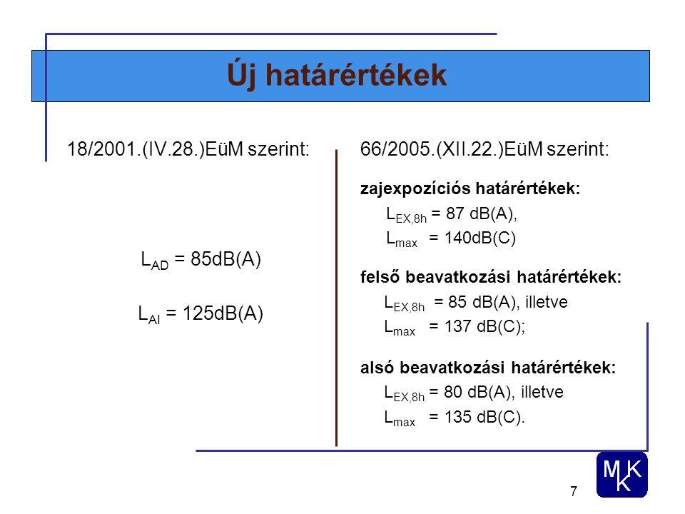 7 Új határértékek 18/2001.(IV.28.)EüM szerint: L AD = 85dB(A) L AI = 125dB(A) 66/2005.(XII.22.)EüM szerint: zajexpozíciós határértékek: L EX,8h = 87 dB(A), L max = 140dB(C) felső beavatkozási határértékek: L EX,8h = 85 dB(A), illetve L max = 137 dB(C); alsó beavatkozási határértékek: L EX,8h = 80 dB(A), illetve L max = 135 dB(C).