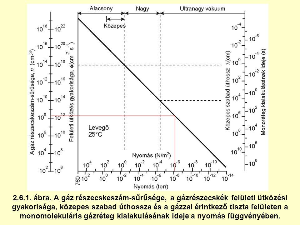2.6.1. ábra. A gáz részecskeszám-sűrűsége, a gázrészecskék felületi ütközési gyakorisága, közepes szabad úthossza és a gázzal érintkező tiszta felület