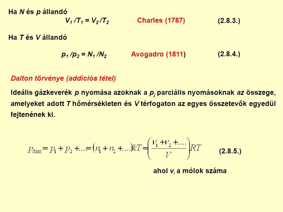 Ha N és p állandó V 1 /T 1 = V 2 /T 2 Charles (1787) Ha T és V állandó p 1 /p 2 = N 1 /N 2 Avogadro (1811) Dalton törvénye (addíciós tétel) Ideális gázkeverék p nyomása azoknak a p j parciális nyomásoknak az összege, amelyeket adott T hőmérsékleten és V térfogaton az egyes összetevők egyedül fejtenének ki.