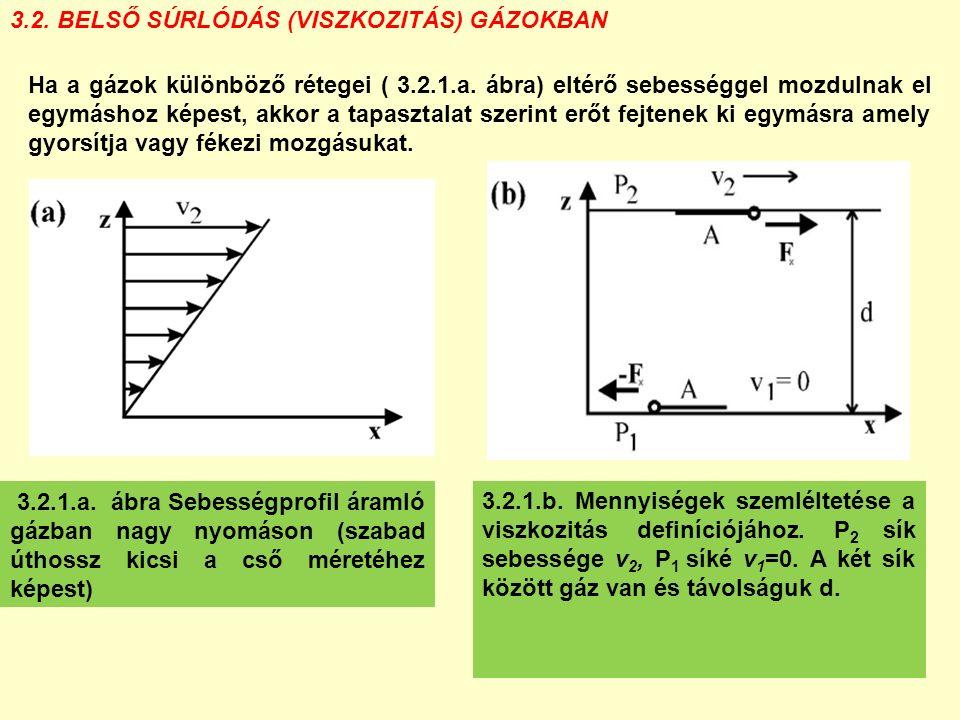 3.2. BELSŐ SÚRLÓDÁS (VISZKOZITÁS) GÁZOKBAN 3.2.1.a. ábra Sebességprofil áramló gázban nagy nyomáson (szabad úthossz kicsi a cső méretéhez képest) Ha a