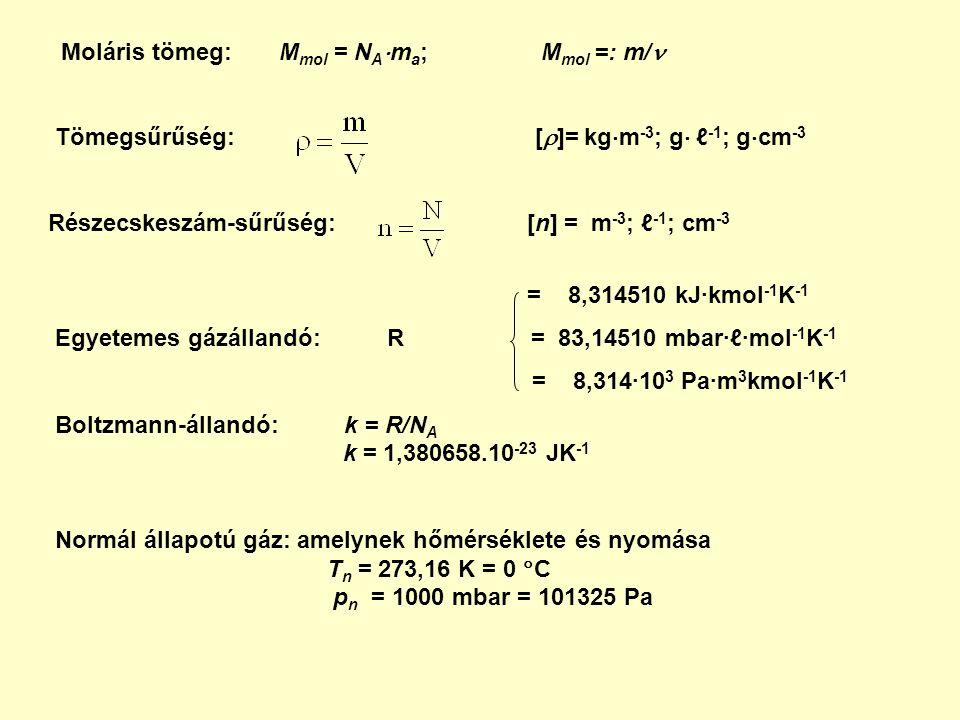 Moláris tömeg: M mol = N A  m a ; M mol =: m/ Tömegsűrűség: [  ]= kg  m -3 ; g  ℓ -1 ; g  cm -3 Részecskeszám-sűrűség: [n] = m -3 ; ℓ -1 ; cm -3 = 8,314510 kJ∙kmol -1 K -1 Egyetemes gázállandó: R = 83,14510 mbar∙ℓ∙mol -1 K -1 = 8,314∙10 3 Pa∙m 3 kmol -1 K -1 Boltzmann-állandó: k = R/N A k = 1,380658.10 -23 JK -1 Normál állapotú gáz: amelynek hőmérséklete és nyomása T n = 273,16 K = 0  C p n = 1000 mbar = 101325 Pa