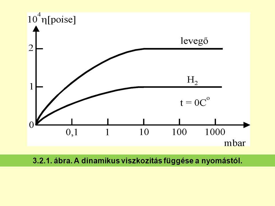 3.2.1. ábra. A dinamikus viszkozitás függése a nyomástól.
