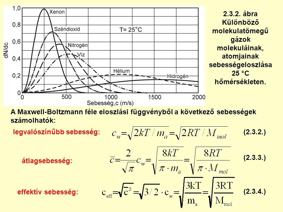 2.3.2. ábra Különböző molekulatömegű gázok molekuláinak, atomjainak sebességeloszlása 25 °C hőmérsékleten. A Maxwell-Boltzmann féle eloszlási függvény