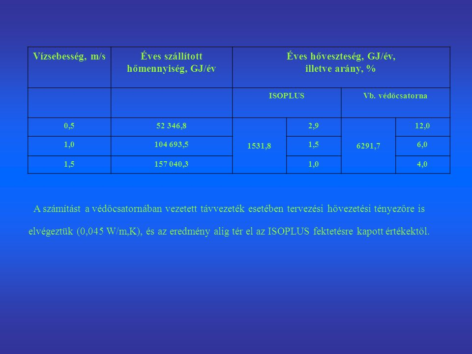 Vízsebesség, m/sÉves szállított hőmennyiség, GJ/év Éves hőveszteség, GJ/év, illetve arány, % ISOPLUSVb.