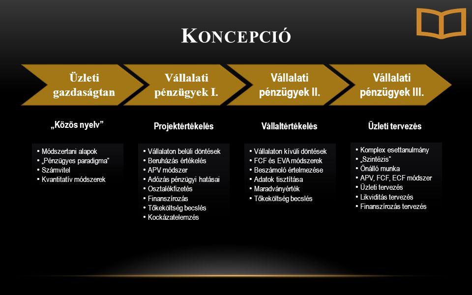 K ONCEPCIÓ Üzleti gazdaságtan Vállalati pénzügyek I.