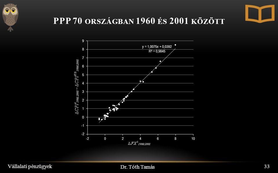 Dr. Tóth Tamás Vállalati pénzügyek33 PPP 70 ORSZÁGBAN 1960 ÉS 2001 KÖZÖTT