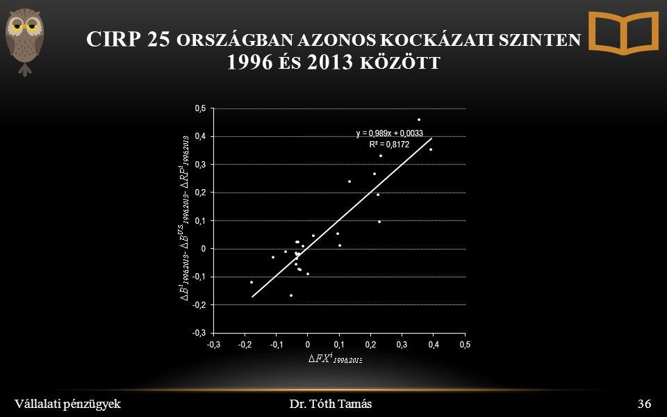 CIRP 25 ORSZÁGBAN AZONOS KOCKÁZATI SZINTEN 1996 ÉS 2013 KÖZÖTT Dr. Tóth Tamás Vállalati pénzügyek36