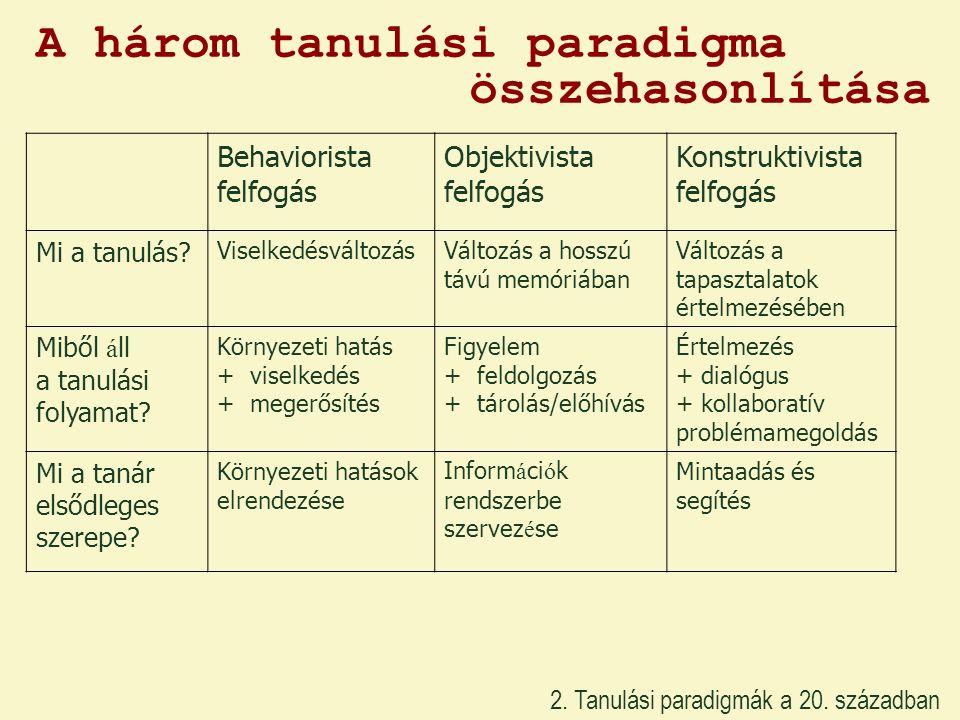 A három tanulási paradigma összehasonlítása Behaviorista felfogás Objektivista felfogás Konstruktivista felfogás Mi a tanulás? ViselkedésváltozásVálto
