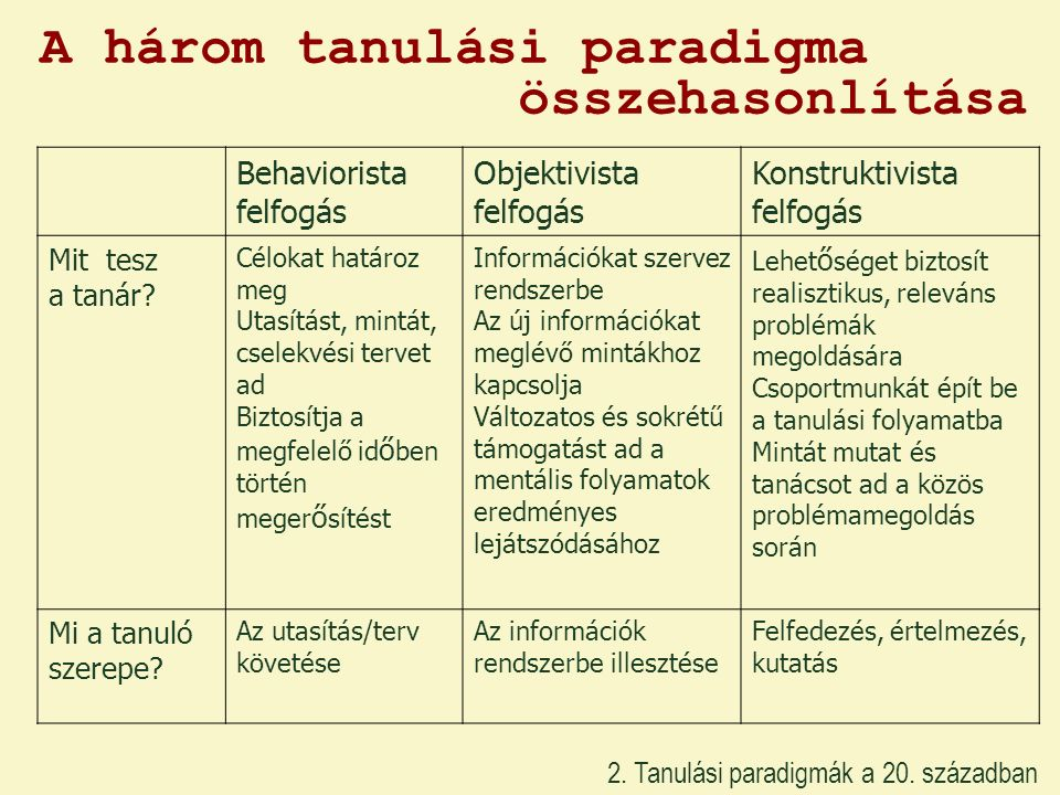 A három tanulási paradigma összehasonlítása Behaviorista felfogás Objektivista felfogás Konstruktivista felfogás Mit tesz a tanár? Célokat határoz meg