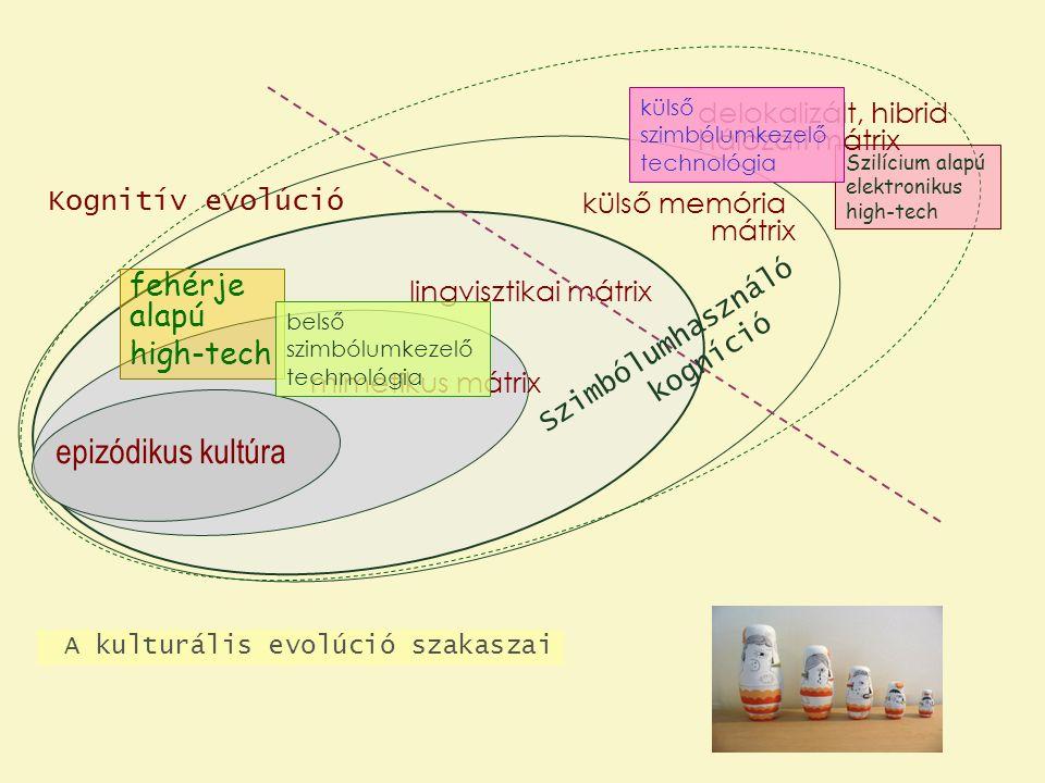 epizódikus kultúra Kognitív evolúció A kulturális evolúció szakaszai fehérje alapú high-tech Szilícium alapú elektronikus high-tech mimetikus mátrix lingvisztikai mátrix külső memória mátrix delokalizált, hibrid hálózati mátrix belső szimbólumkezelő technológia külső szimbólumkezelő technológia Szimbólumhasználó kogníció