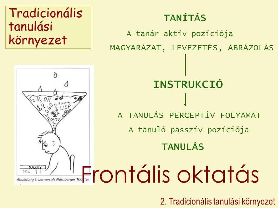 Tradicionális tanulási környezet 2. Tradicionális tanulási környezet TANÍTÁS A tanár aktív pozíciója MAGYARÁZAT, LEVEZETÉS, ÁBRÁZOLÁS INSTRUKCIÓ A TAN