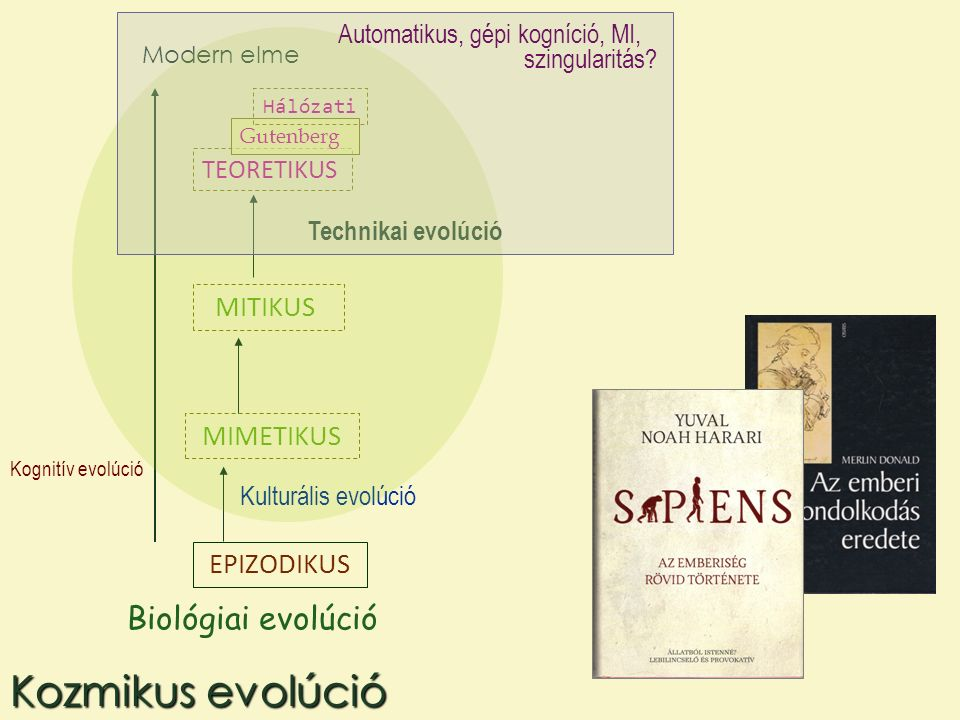 EPIZODIKUS MIMETIKUS MITIKUS TEORETIKUS Gutenberg Hálózati Kognitív evolúció Biológiai evolúció Kulturális evolúció Technikai evolúció Modern elme Koz