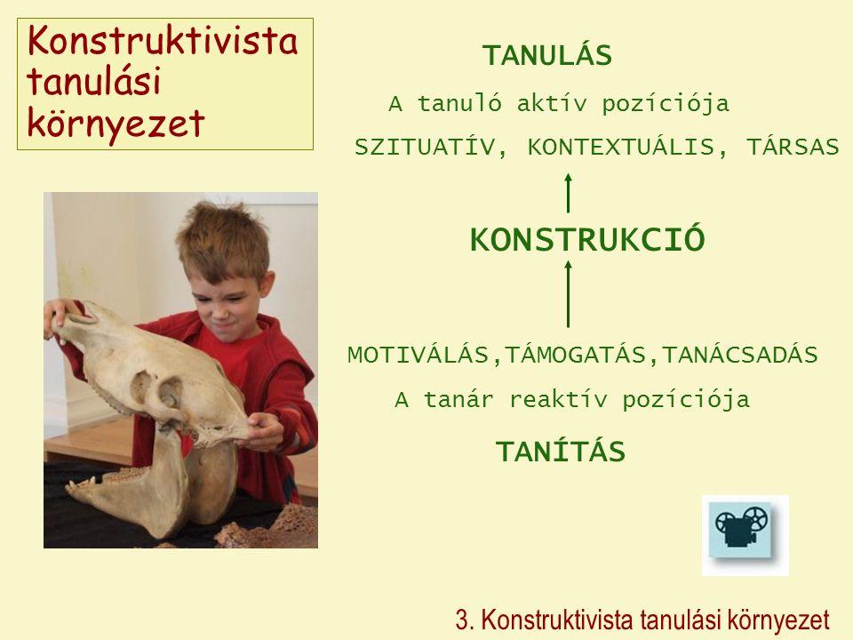 3. Konstruktivista tanulási környezet TANULÁS A tanuló aktív pozíciója SZITUATÍV, KONTEXTUÁLIS, TÁRSAS KONSTRUKCIÓ MOTIVÁLÁS,TÁMOGATÁS,TANÁCSADÁS A ta