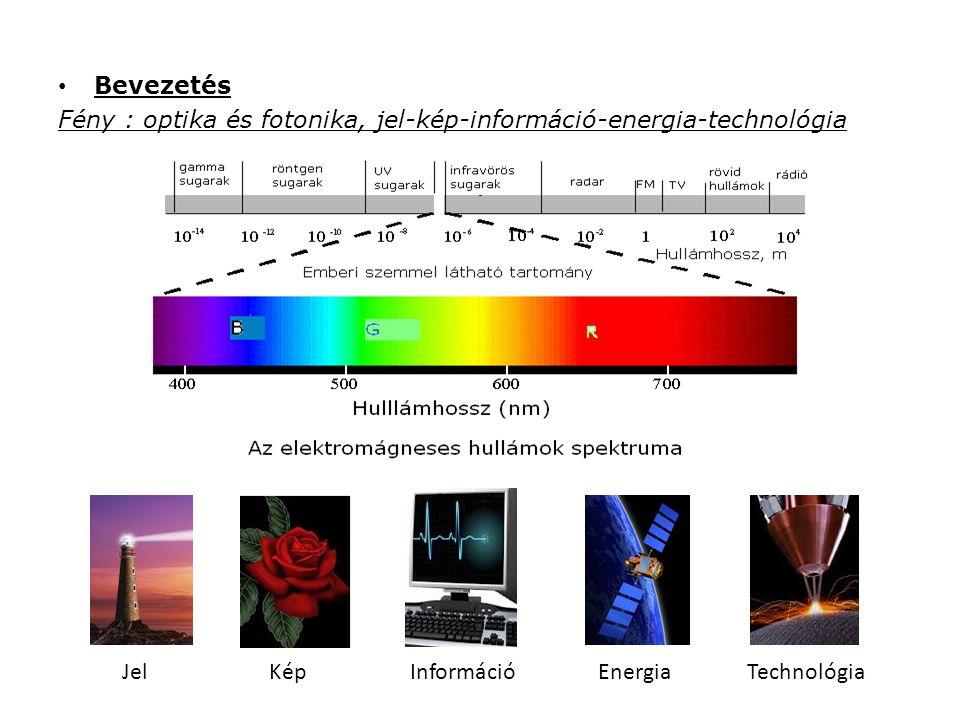 Optikai infokommunikációs technológia fényforrás modulátor detektor lézer modulátor processzor detektor memória fényforrás képernyő szerver szenzor csatorna átviteli csatorna