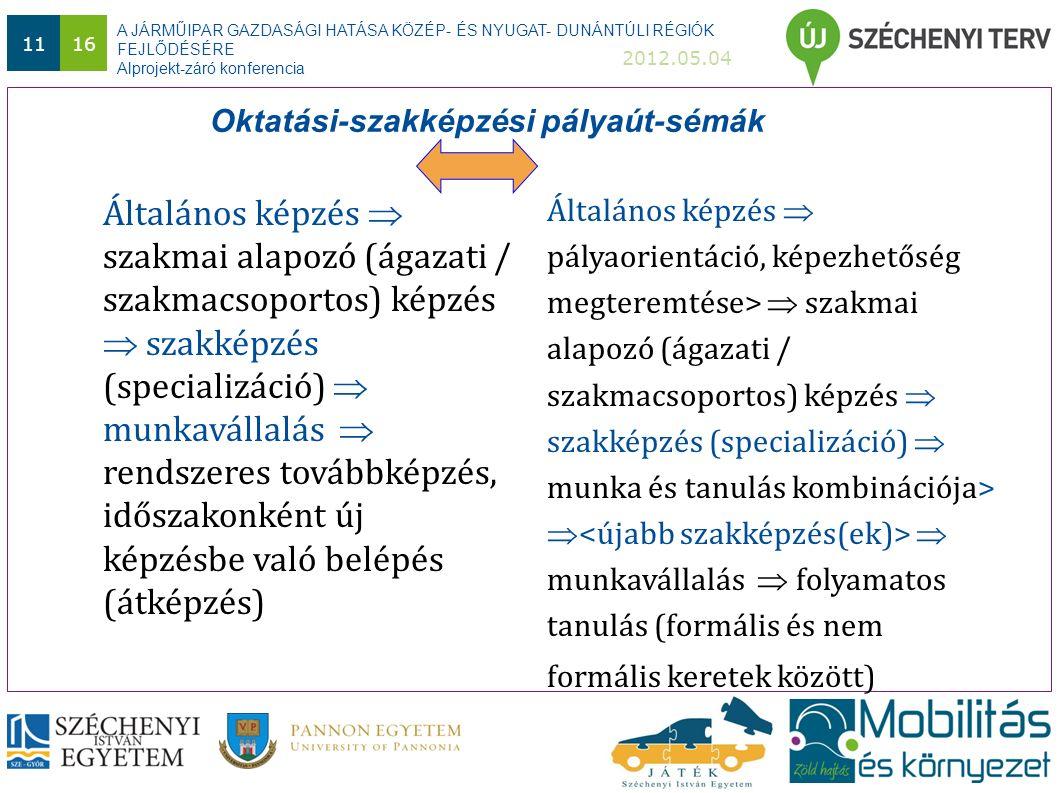 A JÁRMŰIPAR GAZDASÁGI HATÁSA KÖZÉP- ÉS NYUGAT- DUNÁNTÚLI RÉGIÓK FEJLŐDÉSÉRE Alprojekt-záró konferencia 2012.05.04 1116 Oktatási-szakképzési pályaút-sémák Általános képzés  szakmai alapozó (ágazati / szakmacsoportos) képzés  szakképzés (specializáció)  munkavállalás  rendszeres továbbképzés, időszakonként új képzésbe való belépés (átképzés) Általános képzés  pályaorientáció, képezhetőség megteremtése>  szakmai alapozó (ágazati / szakmacsoportos) képzés  szakképzés (specializáció)  munka és tanulás kombinációja>  munkavállalás  folyamatos tanulás (formális és nem formális keretek között)
