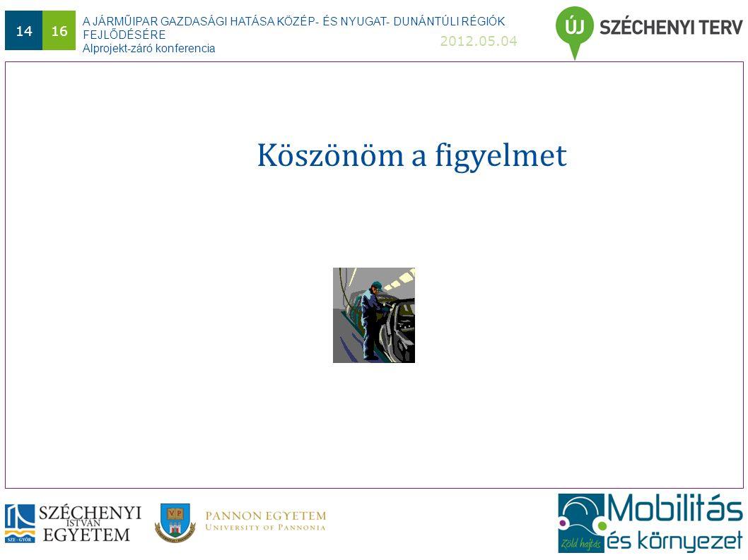 A JÁRMŰIPAR GAZDASÁGI HATÁSA KÖZÉP- ÉS NYUGAT- DUNÁNTÚLI RÉGIÓK FEJLŐDÉSÉRE Alprojekt-záró konferencia 2012.05.04 1416 Köszönöm a figyelmet