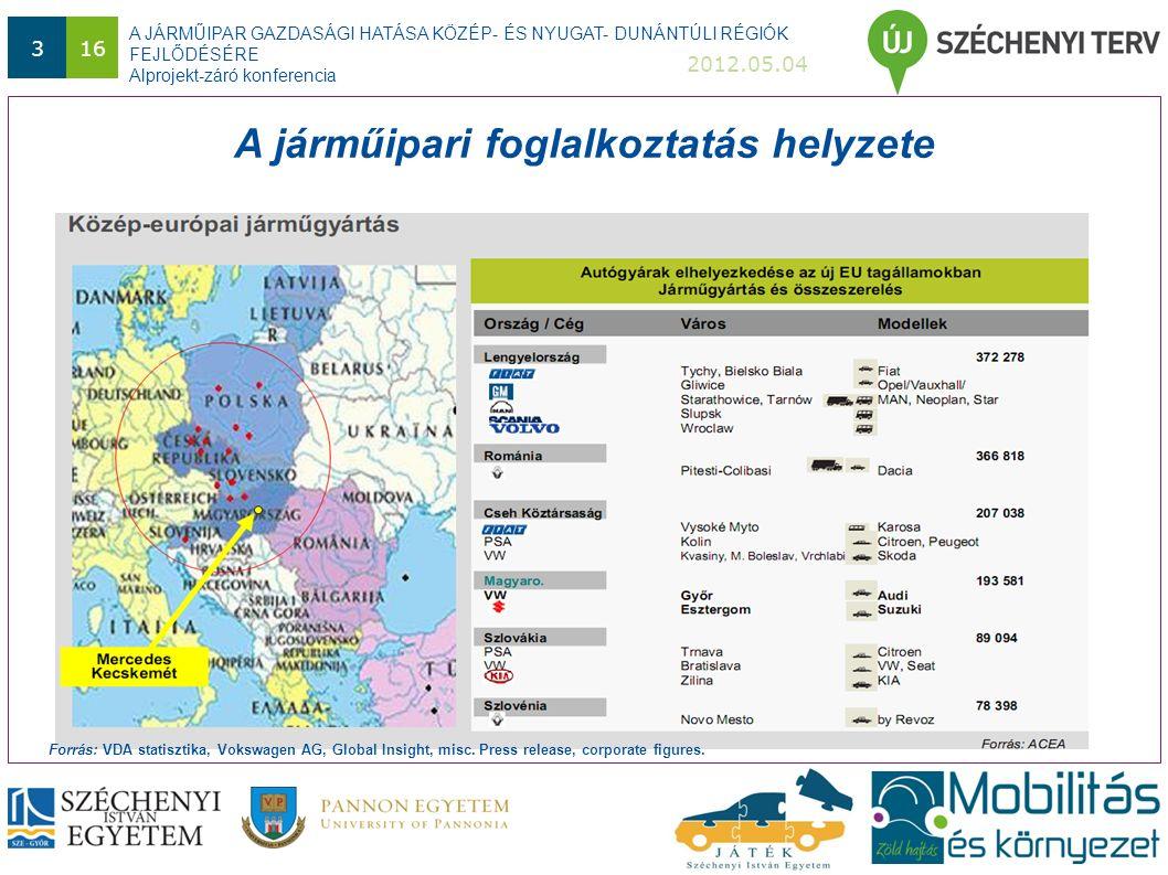 A JÁRMŰIPAR GAZDASÁGI HATÁSA KÖZÉP- ÉS NYUGAT- DUNÁNTÚLI RÉGIÓK FEJLŐDÉSÉRE Alprojekt-záró konferencia 2012.05.04 316 A járműipari foglalkoztatás helyzete Forrás: VDA statisztika, Vokswagen AG, Global Insight, misc.