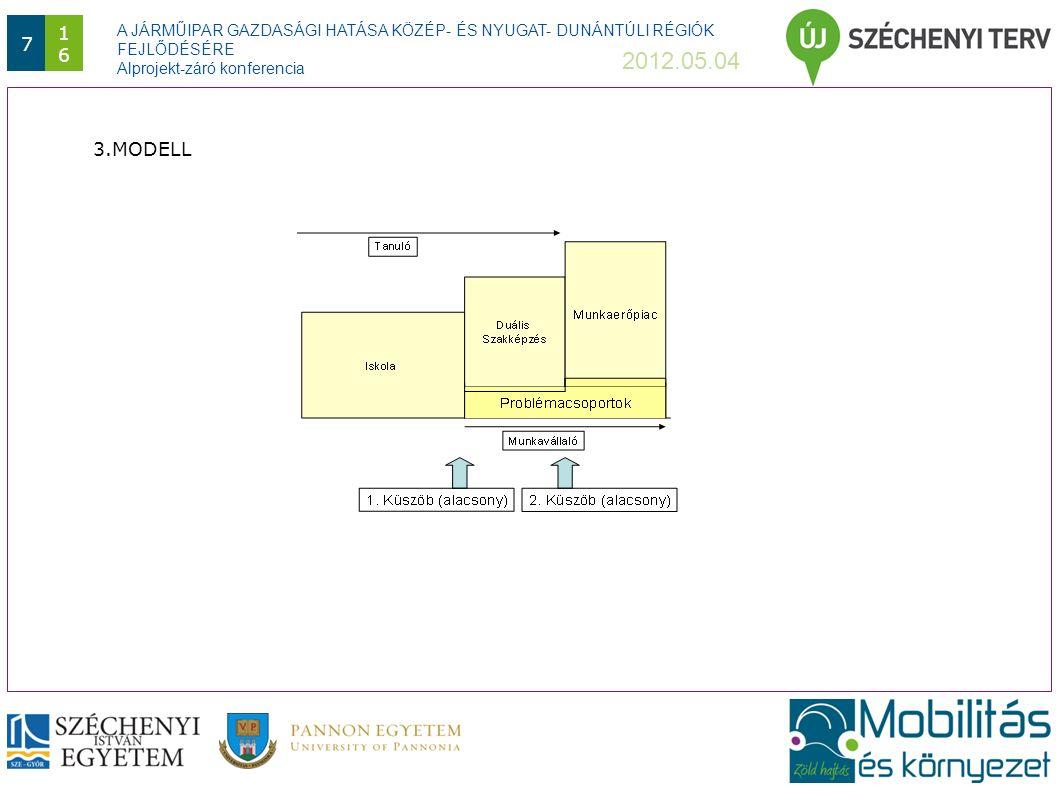 A JÁRMŰIPAR GAZDASÁGI HATÁSA KÖZÉP- ÉS NYUGAT- DUNÁNTÚLI RÉGIÓK FEJLŐDÉSÉRE Alprojekt-záró konferencia 2012.05.04 8 1616 4.MODELL