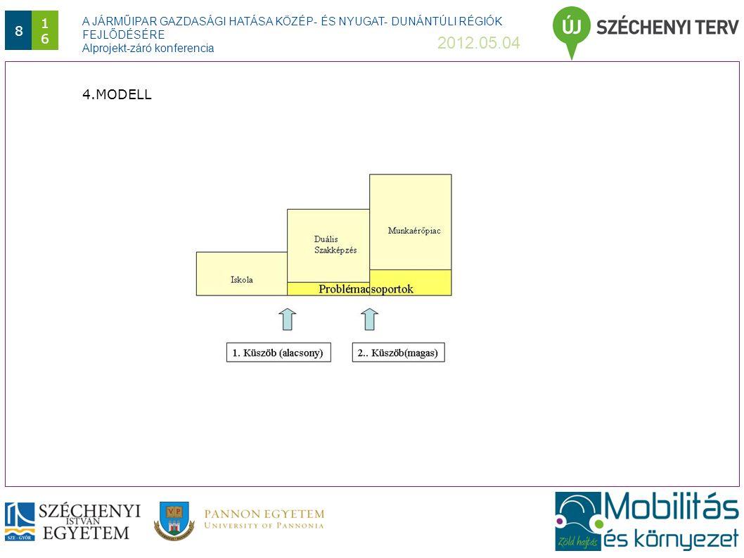 A JÁRMŰIPAR GAZDASÁGI HATÁSA KÖZÉP- ÉS NYUGAT- DUNÁNTÚLI RÉGIÓK FEJLŐDÉSÉRE Alprojekt-záró konferencia 2012.05.04 916 mert: A szakképzés kimenete és a munkaerőpiac bemenete nincs összhangban egymással  a felsőoktatásban : túlképzés,  a szakmunkásoktatásban: alulképzés van.