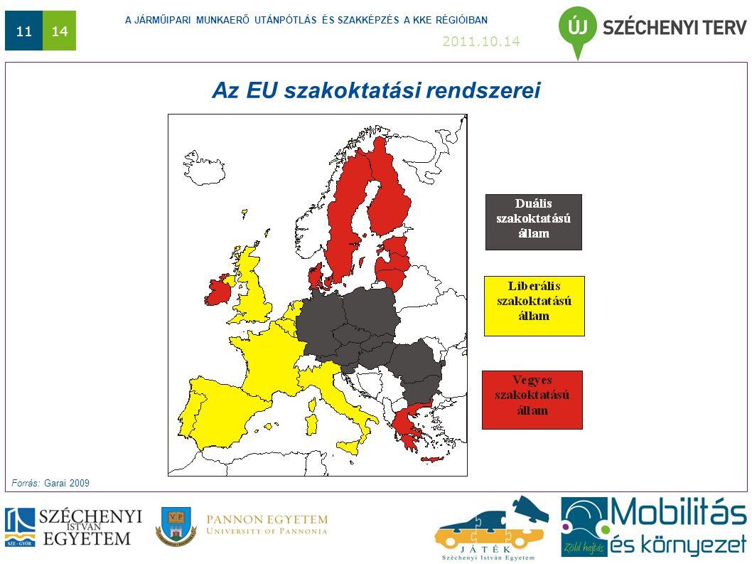 A JÁRMŰIPARI MUNKAERŐ UTÁNPÓTLÁS ÉS SZAKKÉPZÉS A KKE RÉGIÓIBAN 2011.10.14 1114 Az EU szakoktatási rendszerei Forrás: Garai 2009