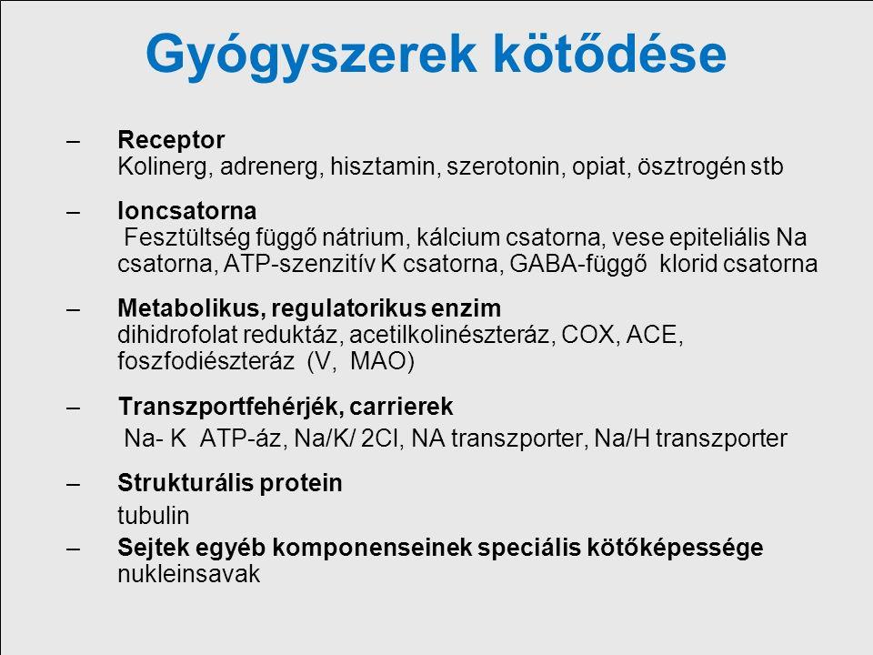 Receptor Lokalizáció szerint: –Extracelluláris –Membránban lokalizált, G-protein kapcsolt (metabotrop) ionotrop enzim-kapcsolt –Intracelluláris szteroid, sejtmag szinten, (gén expresszió befolyásolása)