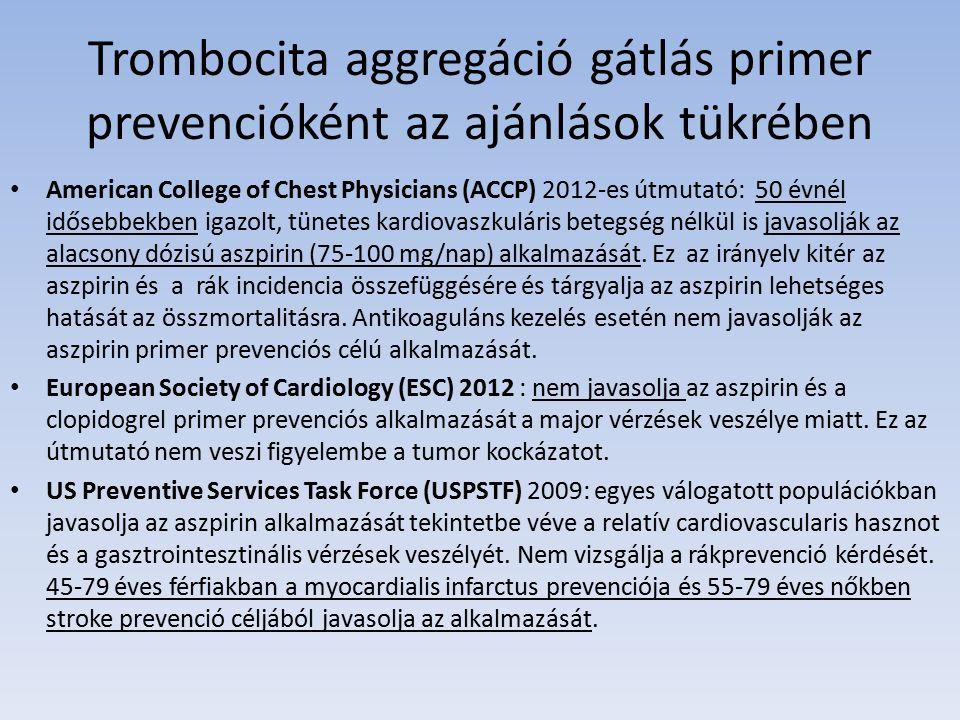 Trombocita aggregáció gátlás primer prevencióként az ajánlások tükrében American College of Chest Physicians (ACCP) 2012-es útmutató: 50 évnél idősebbekben igazolt, tünetes kardiovaszkuláris betegség nélkül is javasolják az alacsony dózisú aszpirin (75-100 mg/nap) alkalmazását.