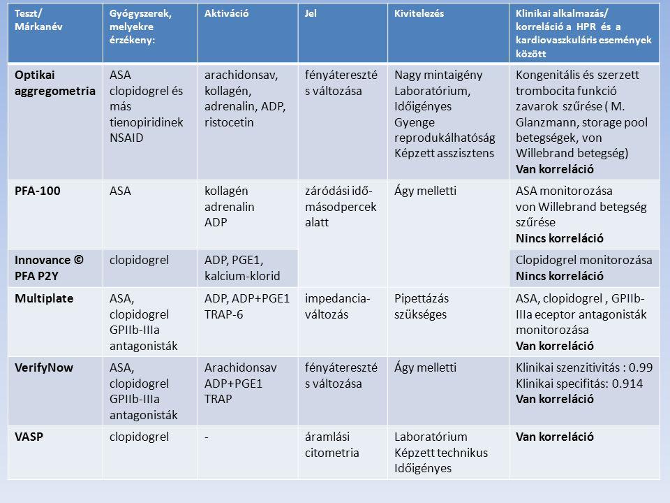 Teszt/ Márkanév Gyógyszerek, melyekre érzékeny: AktivációJelKivitelezésKlinikai alkalmazás/ korreláció a HPR és a kardiovaszkuláris események között Optikai aggregometria ASA clopidogrel és más tienopiridinek NSAID arachidonsav, kollagén, adrenalin, ADP, ristocetin fényátereszté s változása Nagy mintaigény Laboratórium, Időigényes Gyenge reprodukálhatóság Képzett asszisztens Kongenitális és szerzett trombocita funkció zavarok szűrése ( M.