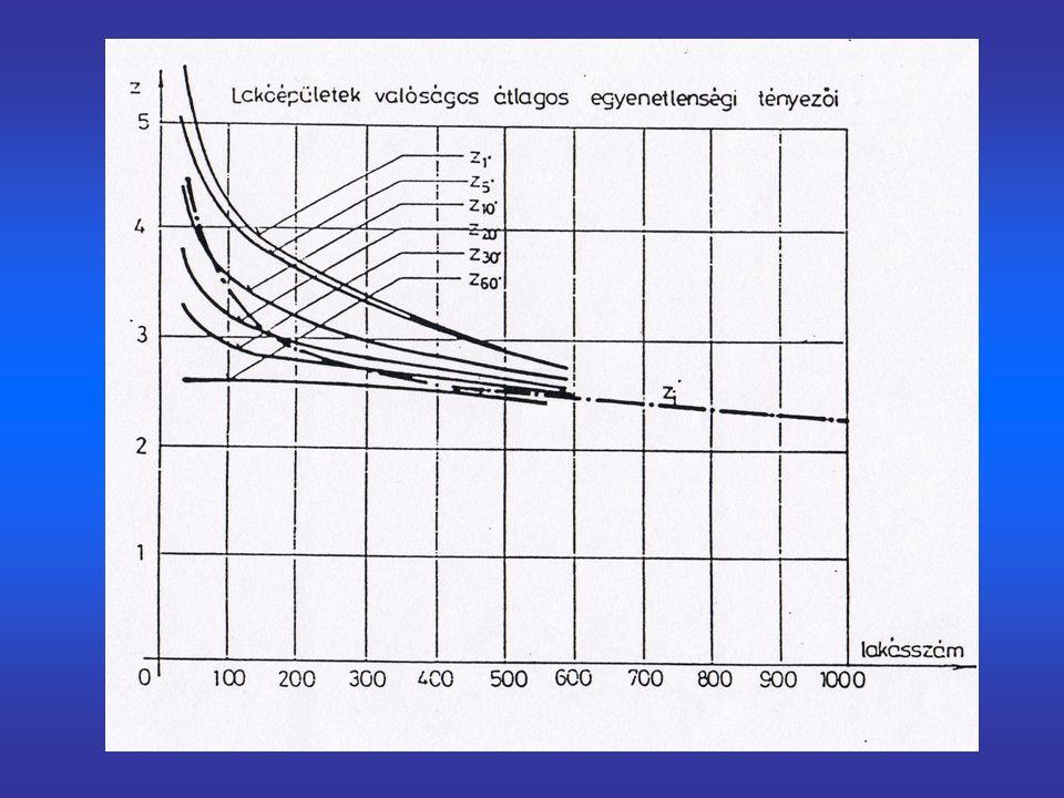 n=a csapolók száma p=fogyasztási valószínűség Annak a valószínűsége, hogy éppen r db.
