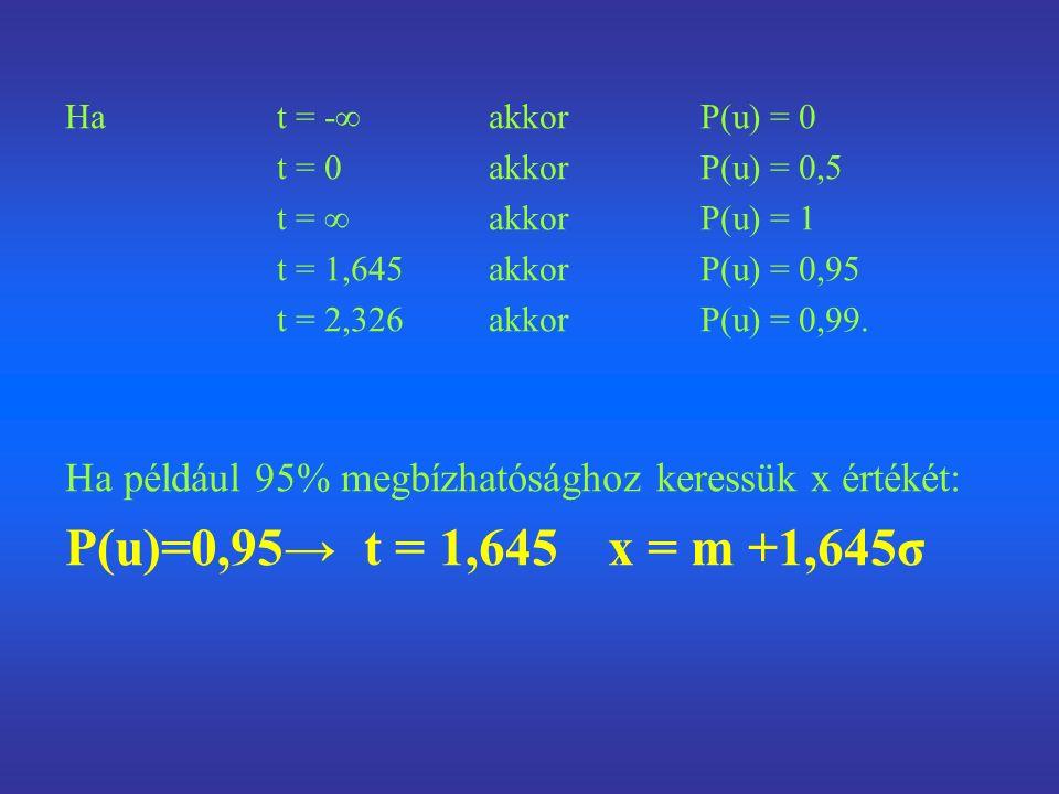 Ha t = -∞akkorP(u) = 0 t = 0akkorP(u) = 0,5 t = ∞akkorP(u) = 1 t = 1,645akkorP(u) = 0,95 t = 2,326akkorP(u) = 0,99.