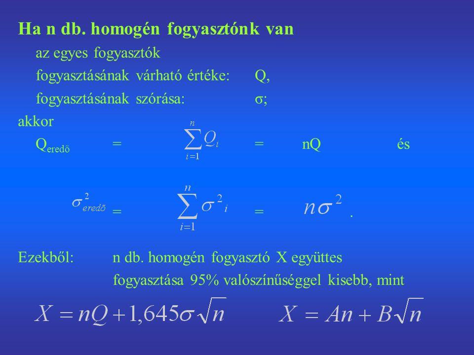 """Centrális határeloszlástétel """"Ha ξ 1, ξ 2 …azonos eloszlású, független és véges szórású valószínűségi változók közös várható értéke m és szórása σ, akkor a 0 várható értékű és egységnyi szórású valószínűségi változók sorozata aszimptotikusan standard normális eloszlású:"""