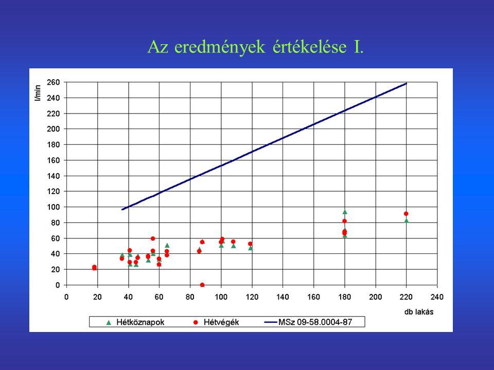 A tartamgörbe közelítése egy konkrét épületre A= 80,5023 B= - 0,1773 C= -0,0334