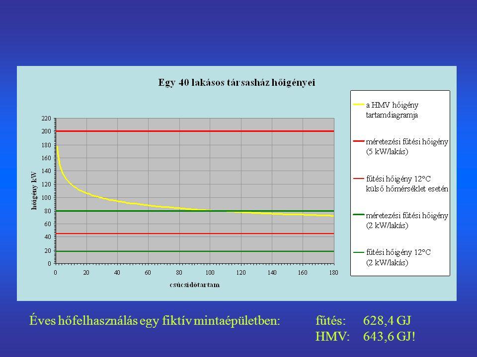A HMV termelés szekunderoldali kialakításai