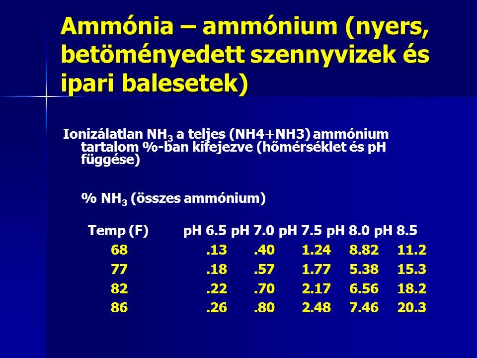 Ammónia – ammónium (nyers, betöményedett szennyvizek és ipari balesetek) Ionizálatlan NH 3 a teljes (NH4+NH3) ammónium tartalom %-ban kifejezve (hőmérséklet és pH függése) % NH 3 (összes ammónium) Temp (F) pH 6.5 pH 7.0 pH 7.5 pH 8.0 pH 8.5 68.13.40 1.24 8.82 11.2 77.18.57 1.77 5.38 15.3 82.22.70 2.17 6.56 18.2 86.26.80 2.48 7.46 20.3