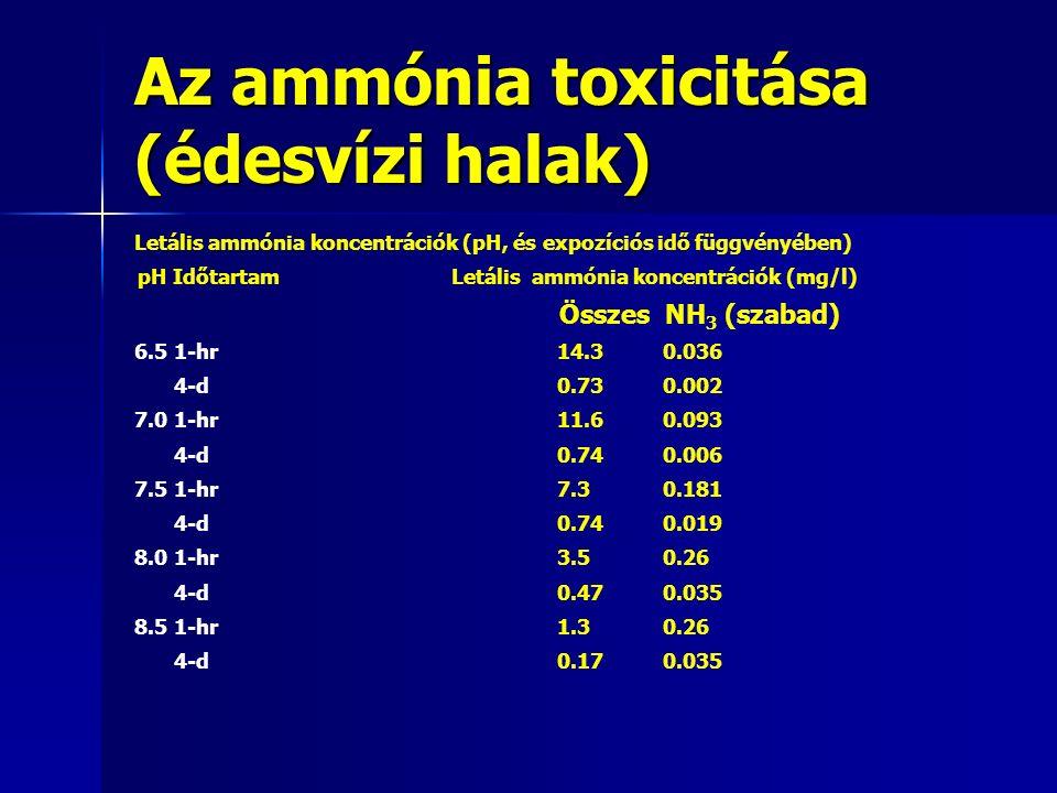 Az ammónia toxicitása (édesvízi halak) Letális ammónia koncentrációk (pH, és expozíciós idő függvényében) pH Időtartam Letális ammónia koncentrációk (mg/l) Összes NH 3 (szabad) 6.5 1-hr 14.3 0.036 4-d0.73 0.002 7.0 1-hr 11.6 0.093 4-d0.74 0.006 7.5 1-hr 7.3 0.181 4-d0.74 0.019 8.0 1-hr 3.5 0.26 4-d0.47 0.035 8.5 1-hr 1.3 0.26 4-d0.17 0.035