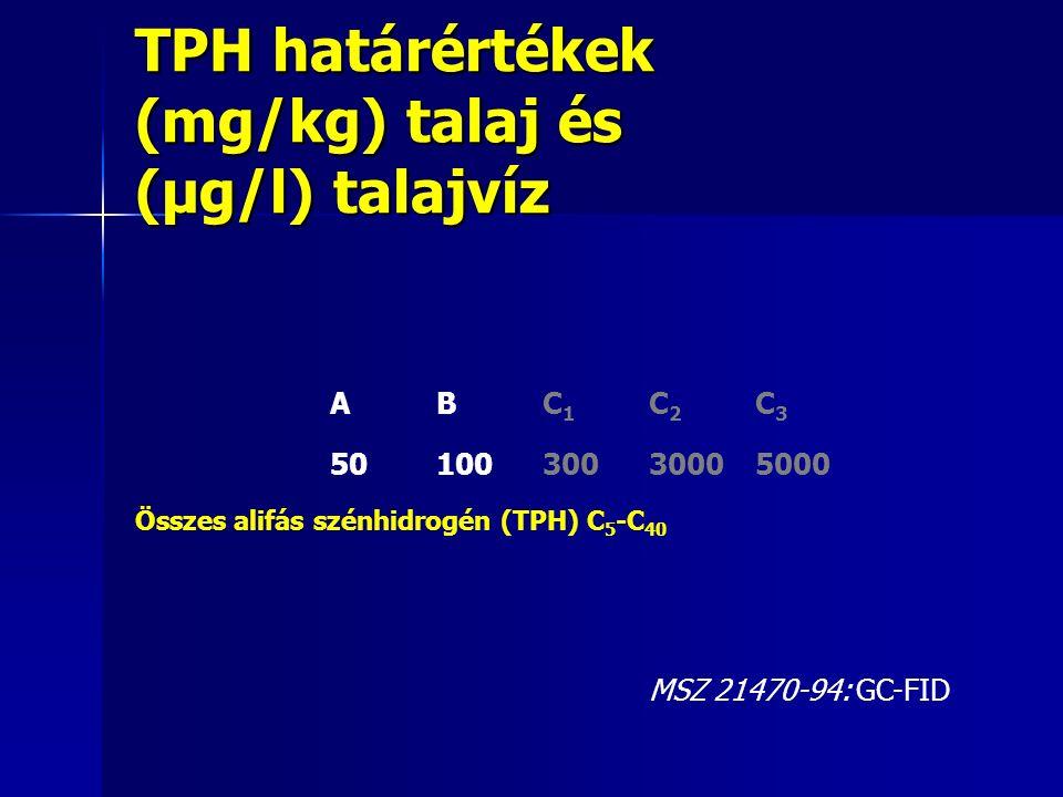 TPH határértékek (mg/kg) talaj és (μg/l) talajvíz A B C 1 C 2 C 3 50 100 300 3000 5000 Összes alifás szénhidrogén (TPH) C 5 -C 40 MSZ 21470-94: GC-FID
