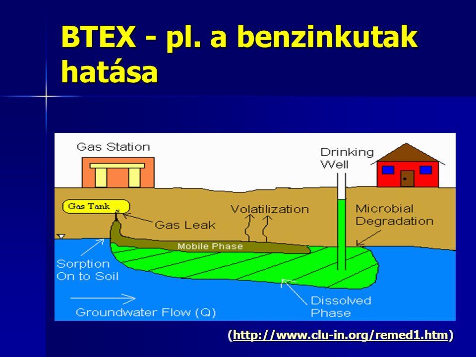 BTEX - pl. a benzinkutak hatása (http://www.clu-in.org/remed1.htm) http://www.clu-in.org/remed1.htm