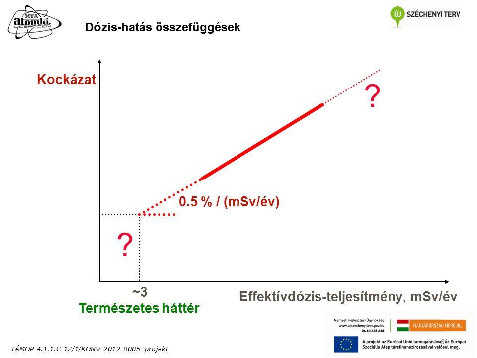TÁMOP-4.1.1.C-12/1/KONV-2012-0005 projekt 31 Dózis-hatás összefüggések .